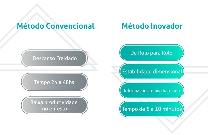 Relaxadeira da Delta - Comparativo método convencional e inovador